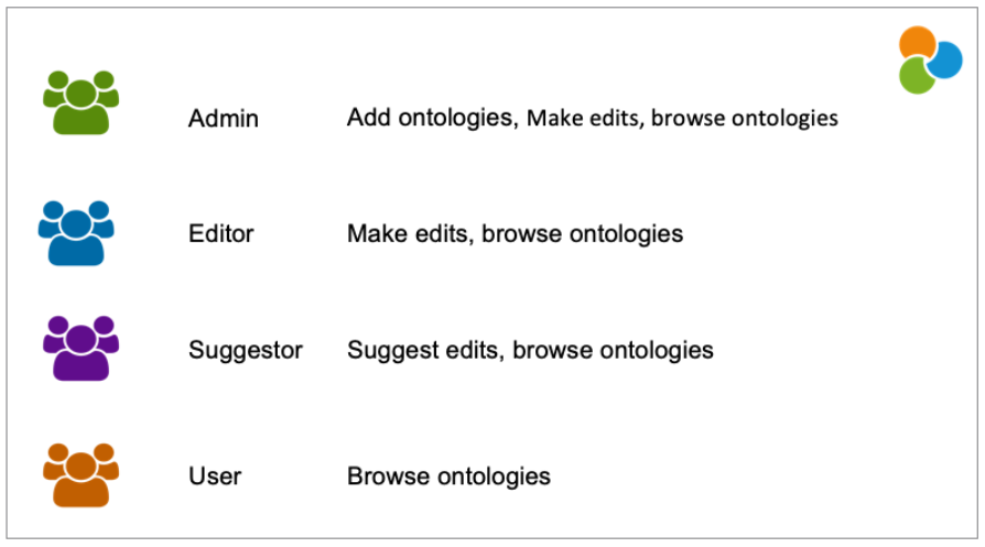 SciBite's CENtree ontology management platform