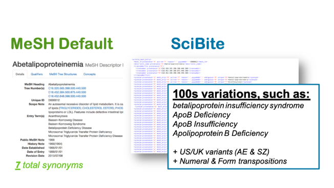 A comparison between MeSH default results ans SciBite's hand curated disease ontologies