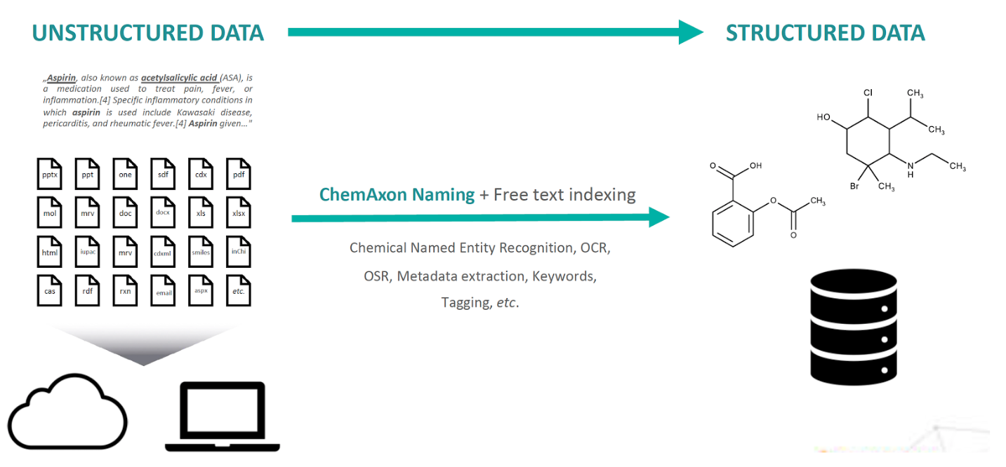 Using ChemLocator to extract structured chemical data from unstructured documents
