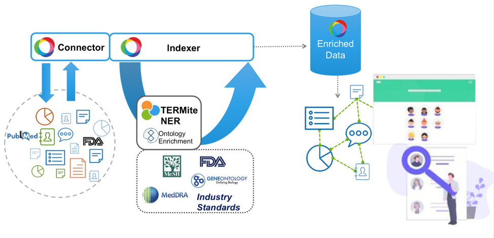 Semantic enrichment of enterprise data [2] Source: Sinequa
