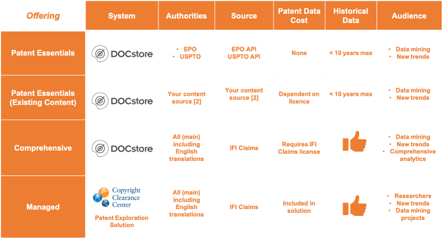 SciBite offers pre-configured patent analysis solutions either directly or through our partners.