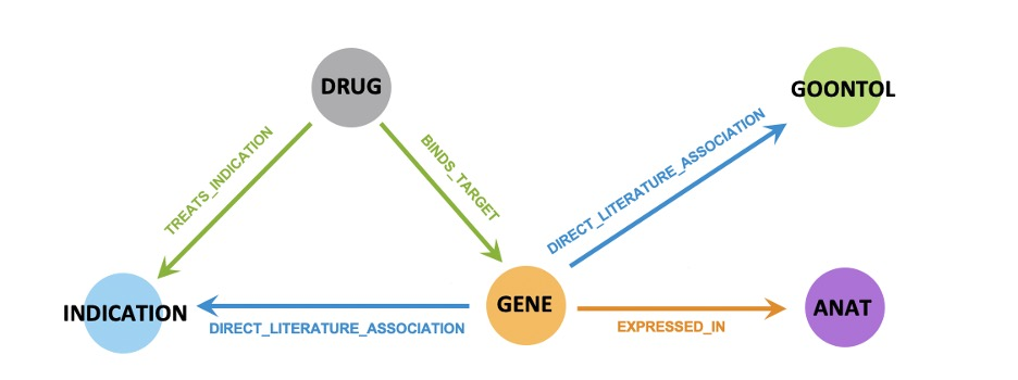 A visual representation of the relationships between a selection of scientific entities