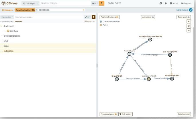 A meta graph representation in CENtree