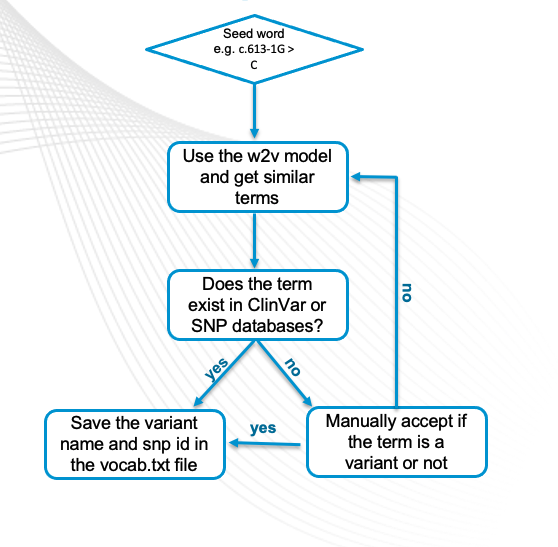 The process for de novo vocabulary generation